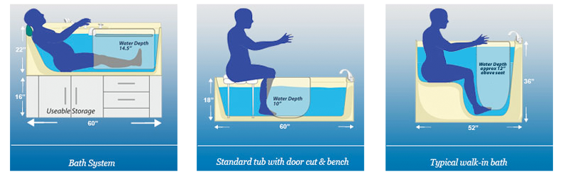 aquassure-bathing-difference-infographic